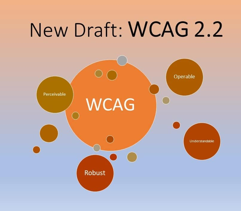 New Draft: W CAG 2.2 title. Below are circles with the following labels: WCAG, Perceivable, Understandable, Operable and Robust.